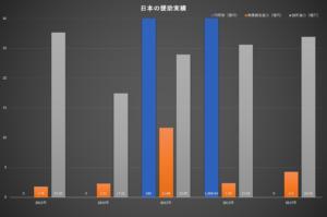 日本とタイの経済関係・輸出入の推移(2005-2017)