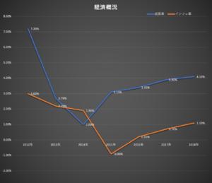 タイ経済の概観・経済成長率(2012-2018)