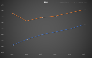 タイへの観光・日本人渡航者数の推移(2013-2018)